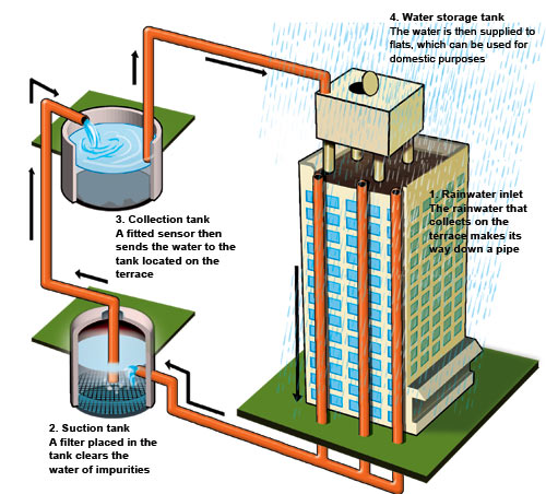 What is rain water harvesting and why do we need it for Explanation of rainwater harvesting