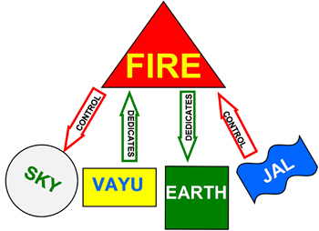 agni-tatva-english